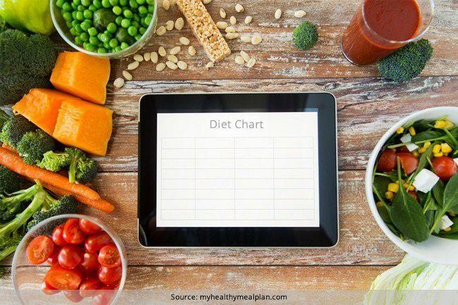 Gráfico de dieta vegetariana para perda de peso e uma perda de peso dieta vegan gráfico de três dias